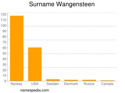 Surname Wangensteen