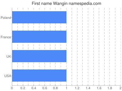 Given name Wangin