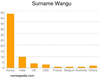 Surname Wangu