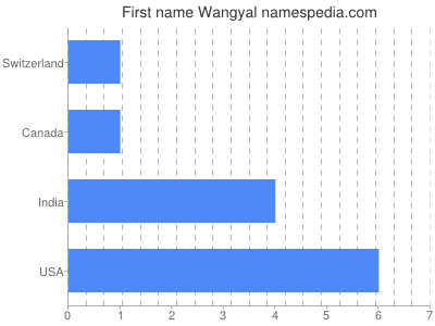 Given name Wangyal