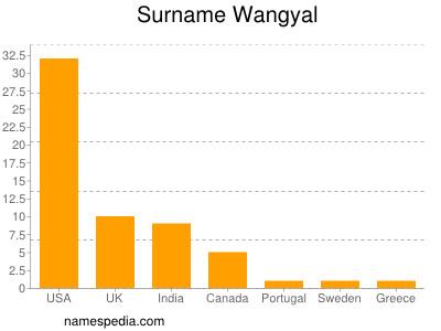 Surname Wangyal