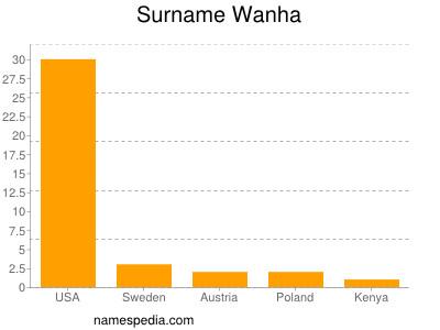 Surname Wanha
