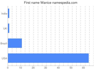 Given name Wanice