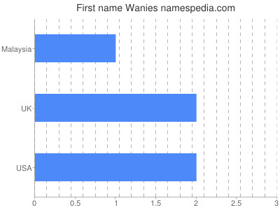 Given name Wanies