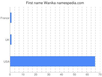 Given name Wanika