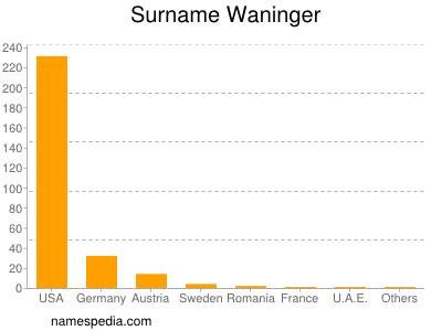 Surname Waninger
