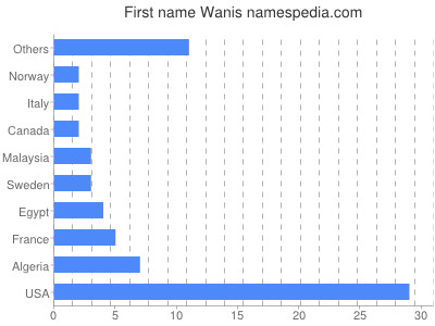 Given name Wanis
