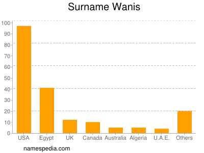 Surname Wanis