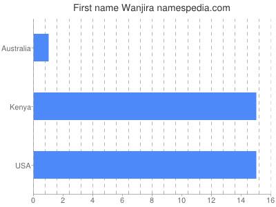 Given name Wanjira