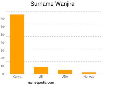Surname Wanjira