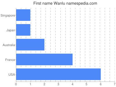 Given name Wanlu