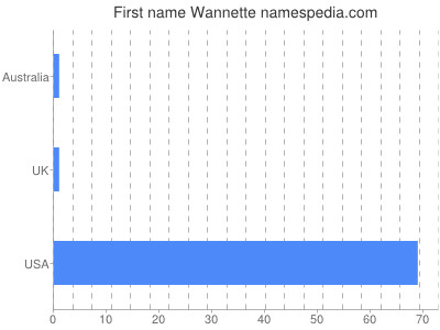 Given name Wannette