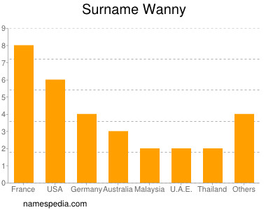 Surname Wanny