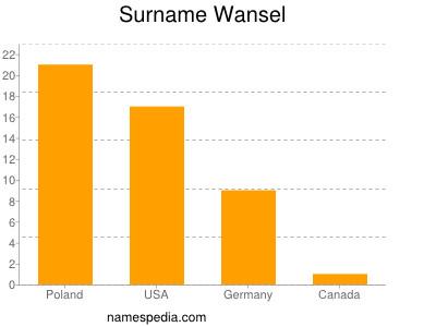 Surname Wansel
