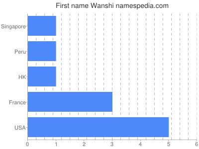 Given name Wanshi