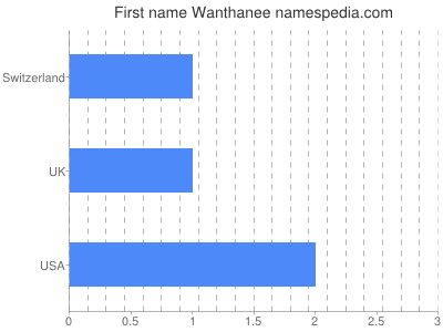 Given name Wanthanee