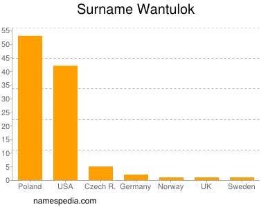 Surname Wantulok
