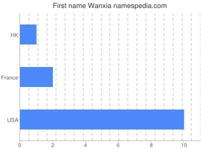 Given name Wanxia