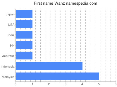 Given name Wanz