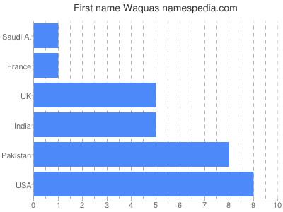 Given name Waquas