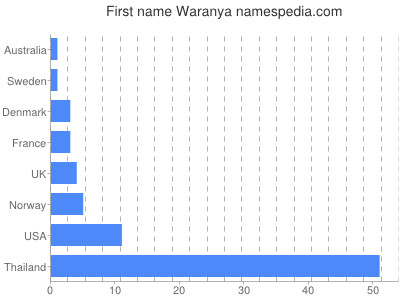 Given name Waranya
