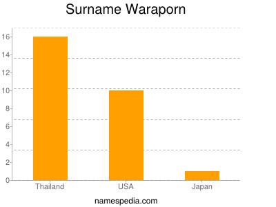 Surname Waraporn