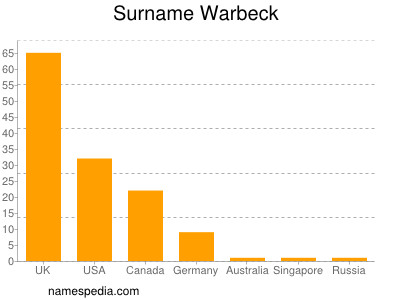 Surname Warbeck