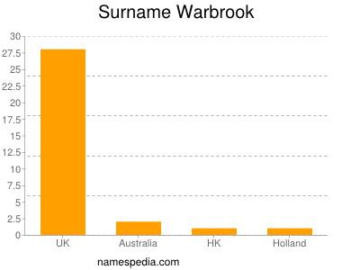 Surname Warbrook