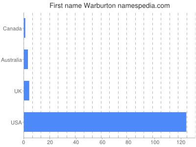 Given name Warburton