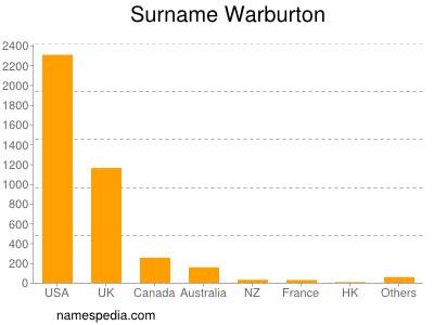 Surname Warburton