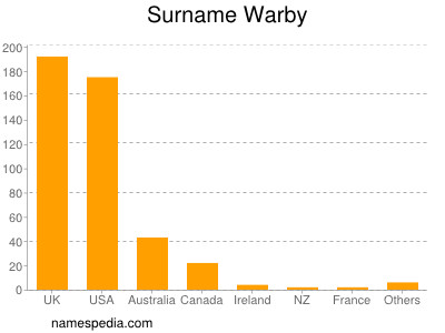 Surname Warby
