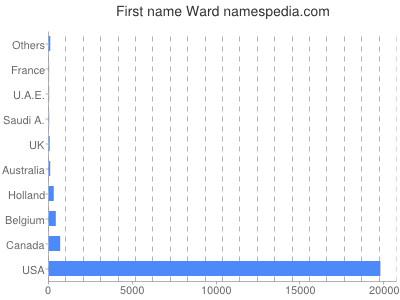 Given name Ward