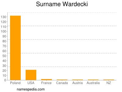Surname Wardecki