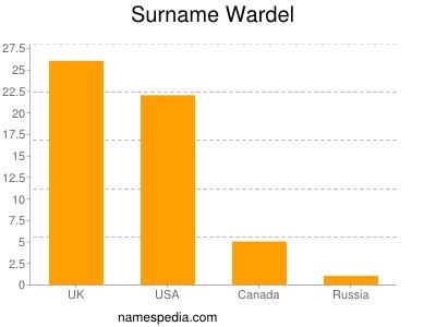 Surname Wardel