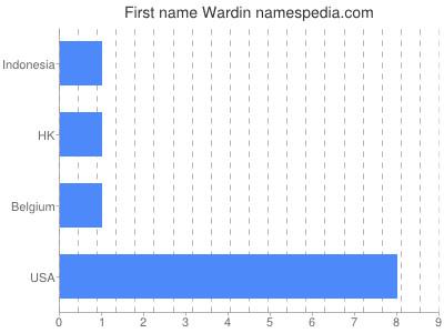 Given name Wardin