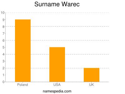 Surname Warec