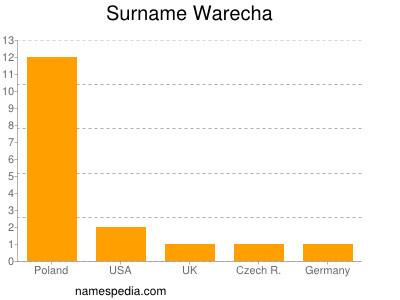 Surname Warecha