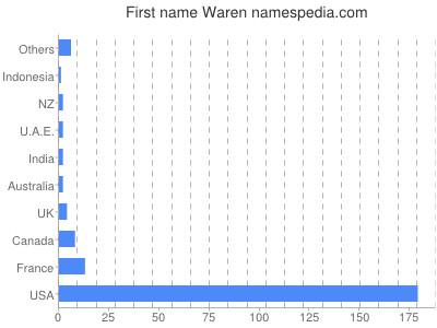 Given name Waren