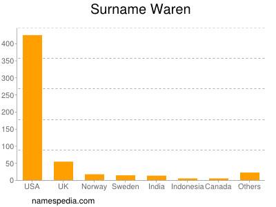 Surname Waren