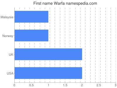 Given name Warfa