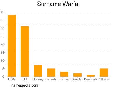 Surname Warfa