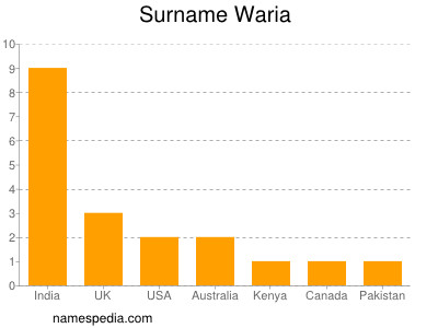 Surname Waria