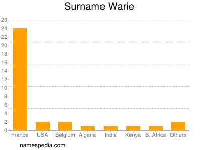 Surname Warie