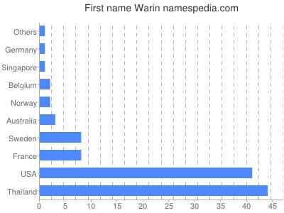 Given name Warin