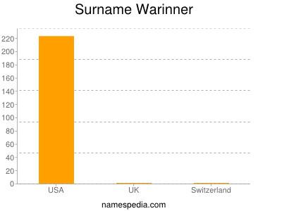 Surname Warinner