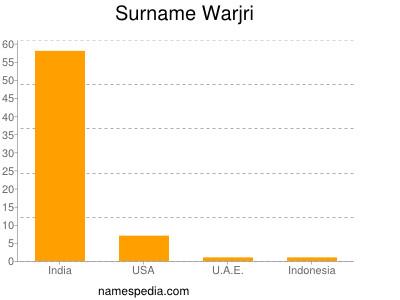 Surname Warjri