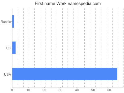 Given name Wark