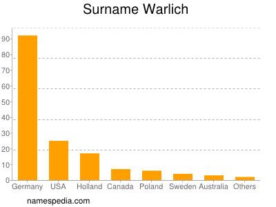 Surname Warlich