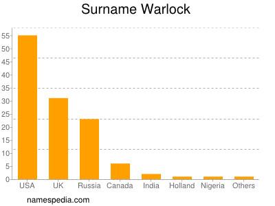 Surname Warlock