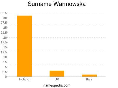 Surname Warmowska